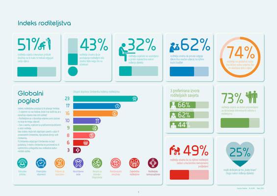 Indeks roditeljstva 2020 prvo izdanje 2021 infografika