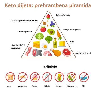 dijeta bez ugljikohidrata ketoza